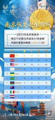 东京残奥会中国奖牌104!马佳李桂芝游泳重赛依然包揽金银牌