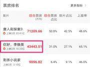 你好李焕英票房破十亿,张小斐微博评论好暖心,刘德华电影却惨败