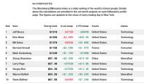 比特币股价暴涨 美团CEO王兴:理论上中本聪已是世界首富了