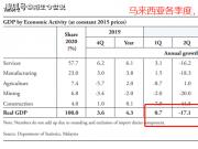 2020年马来西亚人均GDP降至1.03万美元,预计已被我国人均赶超