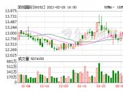 深圳国际:拟作价148.17亿合计收购苏宁易购23%股份