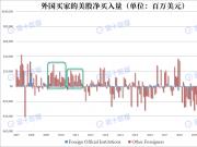 中国持有美债增至1.095万亿美元,创15个月最高!外国买家买入3750亿美元美股