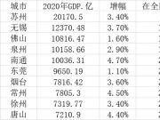 2020年GDP十强地级市:苏州一骑绝尘 五城过万亿