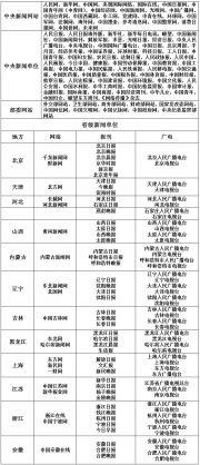 国家网信办公布可供网站转载新闻的新闻单位名单(白名单)